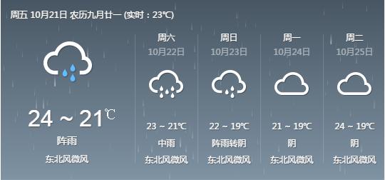 来看一下建德未来半个月的天气预
