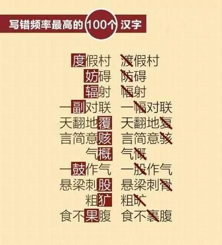 """人民日报整理写错频率最高的100个汉字,你能写对几个? 2016-10-22 10:37  """"人情世故""""还是""""人情事故""""? """"世外桃源""""还是""""世外桃园""""? """"甘败下风""""还是""""甘拜下风""""?  每天敲键盘,提笔忘字是常事, 不如来看看人民日报整理的 写错频率最高的100个汉字↓ 自测下,错了几个? -    壹号博园 - 壹号博园"""