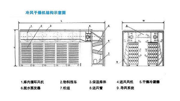 鱼翅栏目干燥机_环保设备之家_机电冷风网APU软聚氯乙烯胶