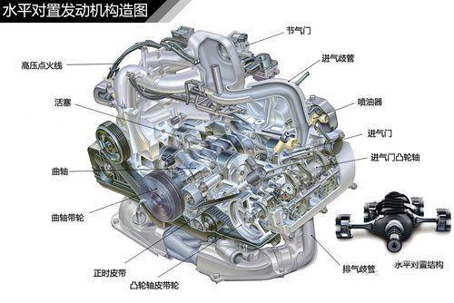 汽车发动机 发动机结构种类图解