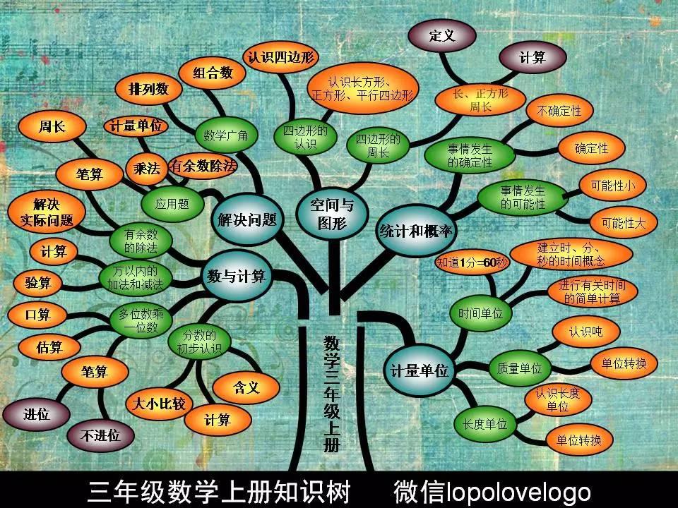三年级(上)数学知识树