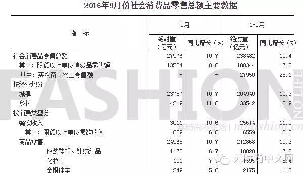 9月份中国服饰市场仅增6.7% 时尚类别仍低迷