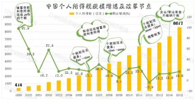 肝GDP高_GDP高增长真相 中国离发达国家还有多远