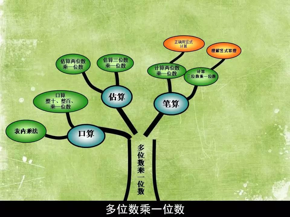 三年级 上 数学知识树