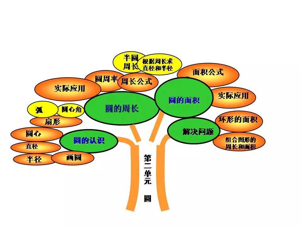 六性感(上)饥渴知识树  rjb数学图小学生年级图片