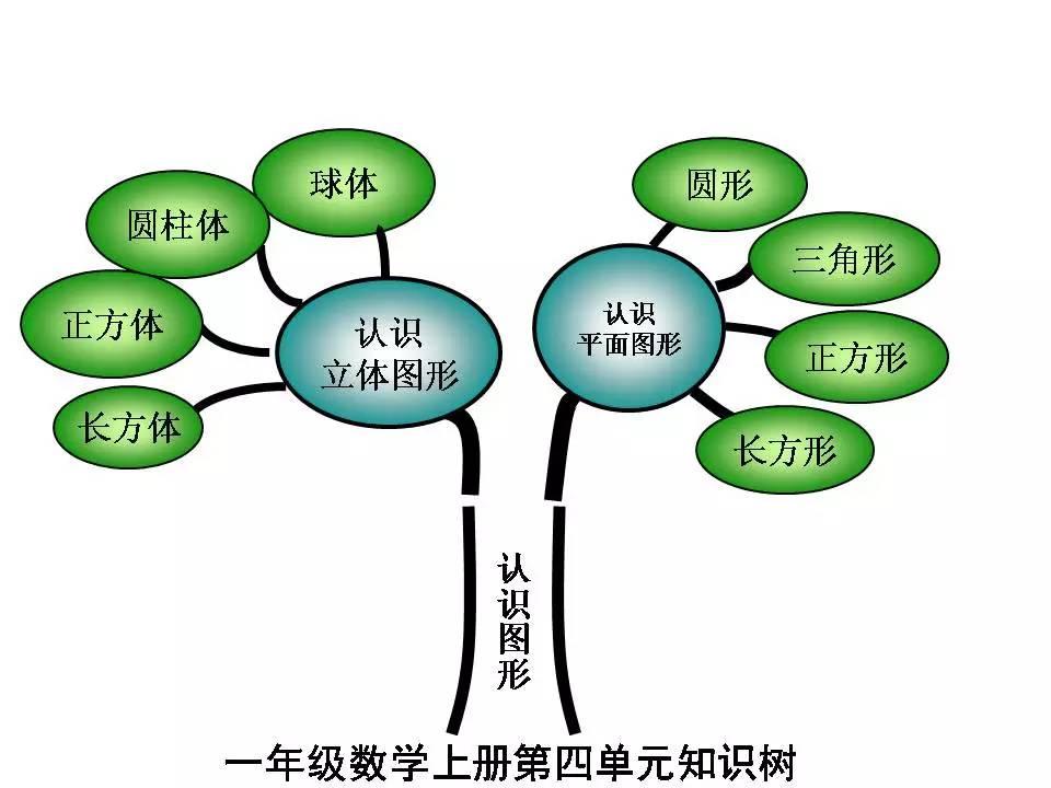 一年级(上)数学知识树 || rjb
