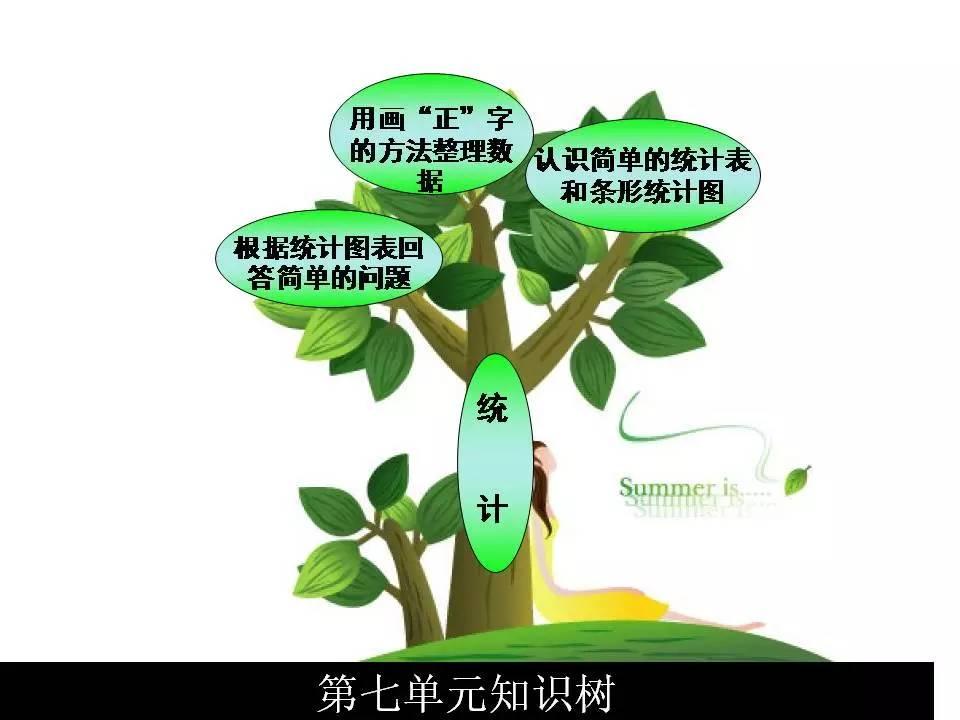 二年级(上)数学知识树