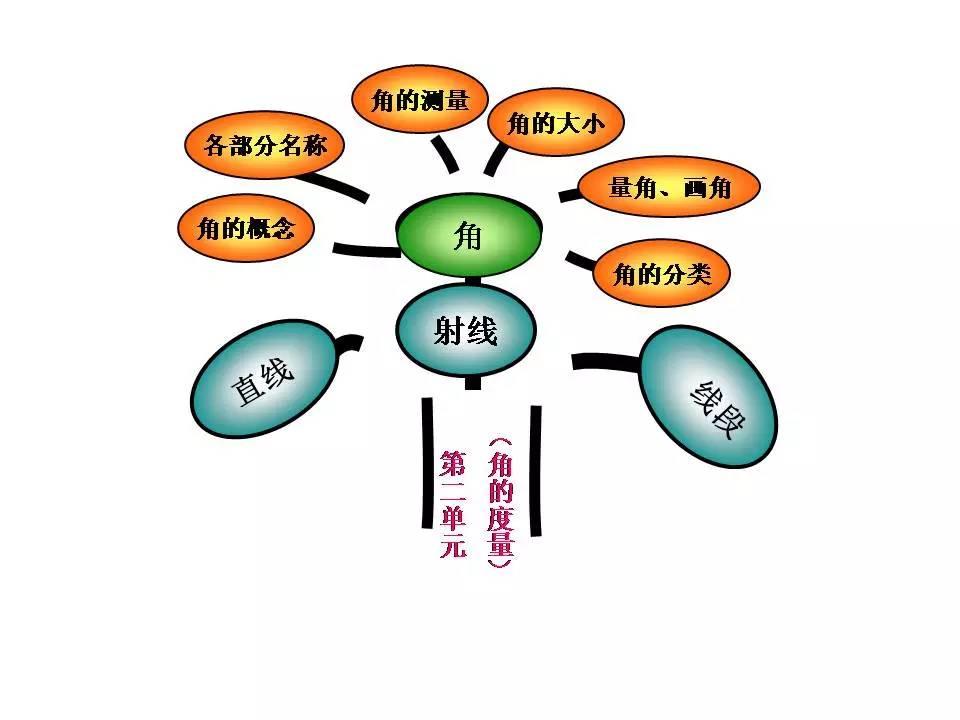 四年级(上)数学知识树
