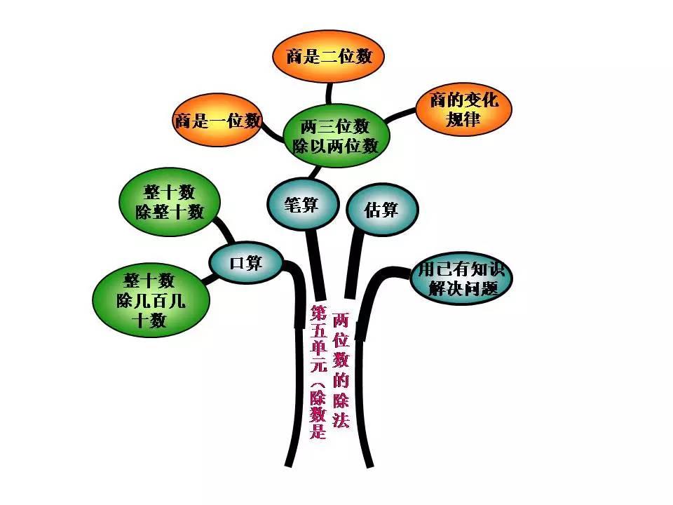 四年级(上)数学知识树 || rjb
