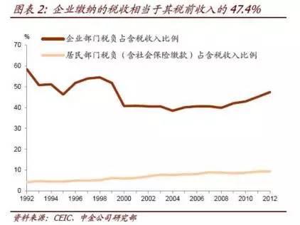 税收 gdp 比例_中国税收来源比例图