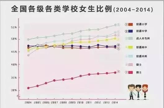 浅析中国大学里男女比例失调的原因