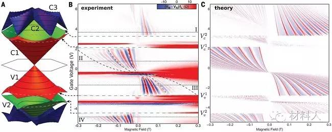 Science:斯坦福大学研究人员在石墨烯六方氮化硼异质结研究中取得新进展