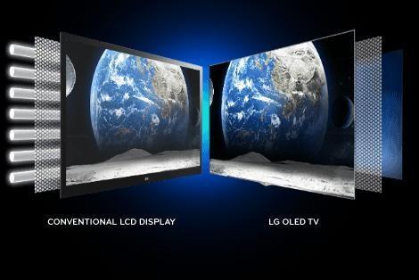 led跟lcd有什么区别_【当贝市场】oled/lcd电视哪个好?全方位性能对比