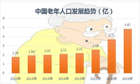 中国人口数量变化图_颜姓的人口数量