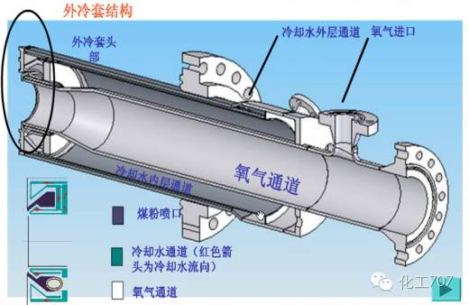 4,粉煤管贯穿外层水冷夹套,利用冷却水温对煤粉加热.