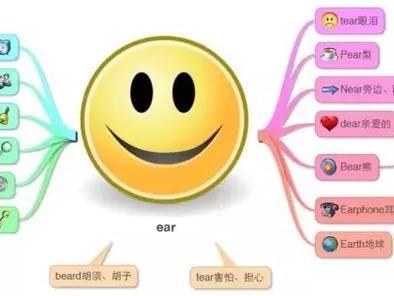 18张思维导图总结小学所有英语单词,轻松记忆单词图片