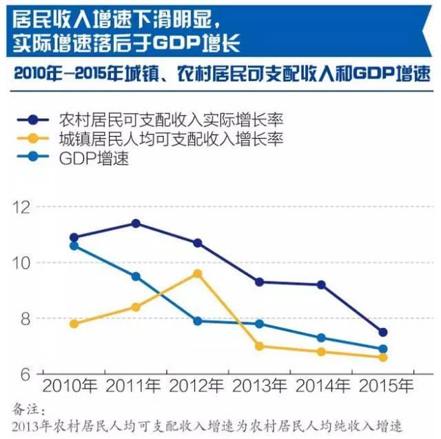 中等发达国家人均收入_人均收入