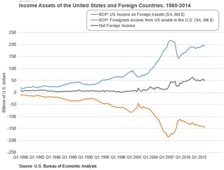 中国外部资产规模可观,净收益率不尽如人意丨