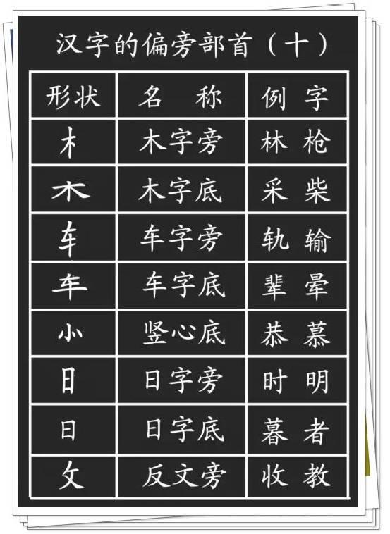 文 汉字的基本笔画 偏旁部首详解,孩子学习一定有用