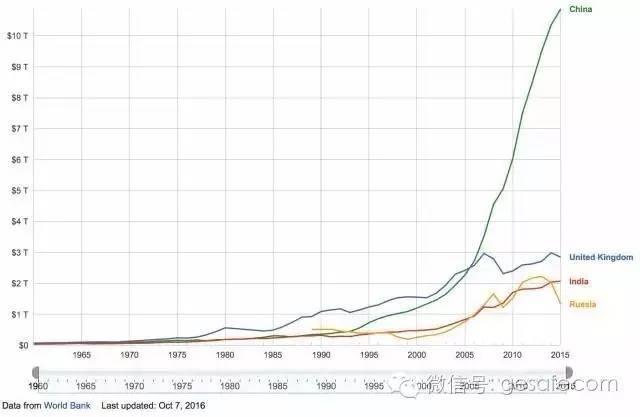 英国和印度经济总量_印度经济情况折线图