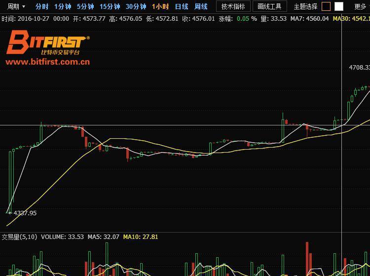 bitfirst比特币分析:币价持续发酵 每周涨幅4%