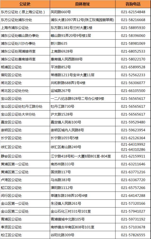上海各区不动产登记处,公证处,民政局地址大全!