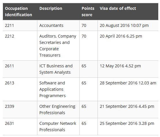 2016年最新澳洲技术移民EOI邀请 官方报道分