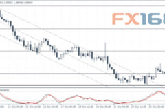 Forex Crunch:欧元、澳元及现货黄金走势分析