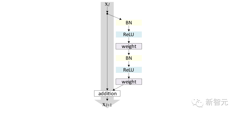 ResNets、HighwayNets、DenseNets:用 TensorFlow 实现超深度神经网络