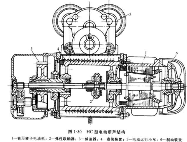 方形电动葫芦电动机,减速器,卷筒及制动装置组装在一个机箱内,结构