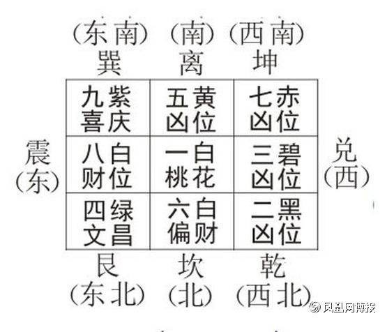 风水大师王祥沣2017流年九宫飞星风水布局图揭秘