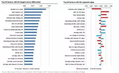 德银报告学习笔记,列举了量化策略中常见的几种错误 - star - 金融期货