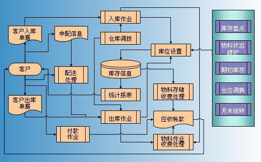 电器电子仓储管理系统开发案例