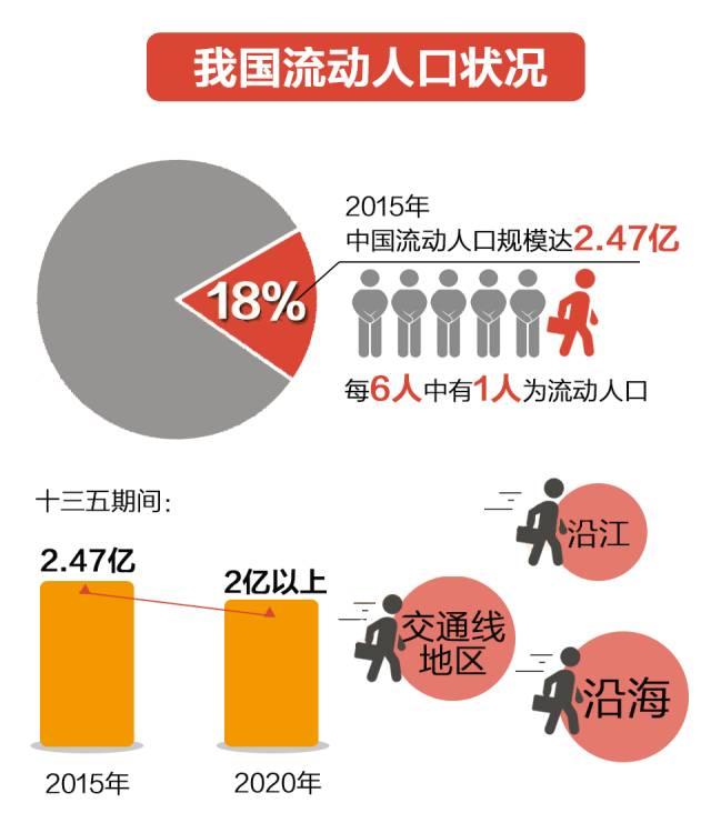 流动人口计划协会_流动人口婚育证明图片