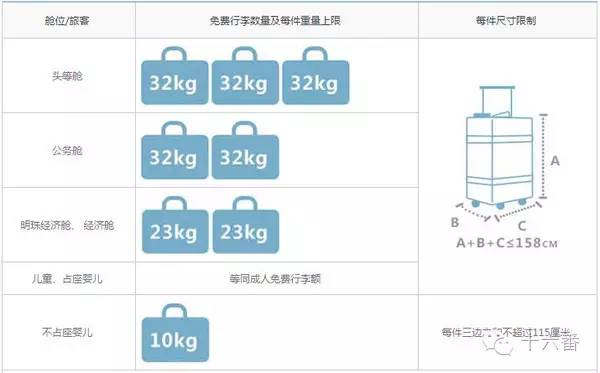 飞机托运规定重量