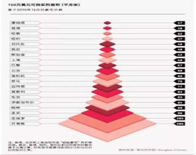 宝坻房价和人口流出率_人口普查