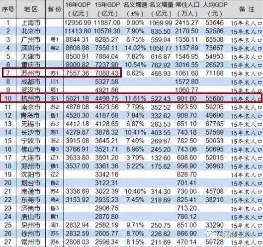 广州新塘全国gdp_浙江经济在中国算好吗 专家说出答案,你可别不信