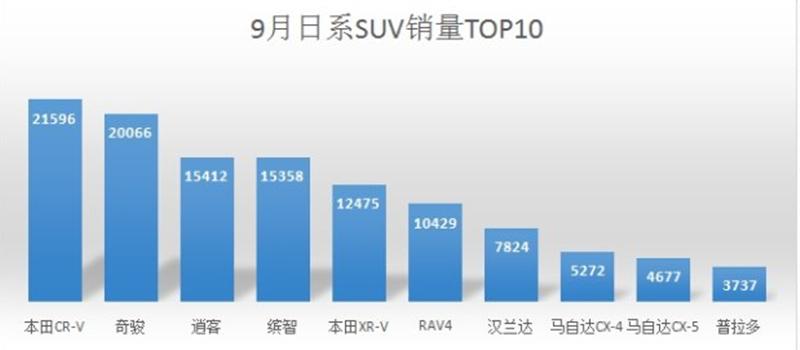 9月哪十台日系SUV卖得最好? - 周磊 - 周磊