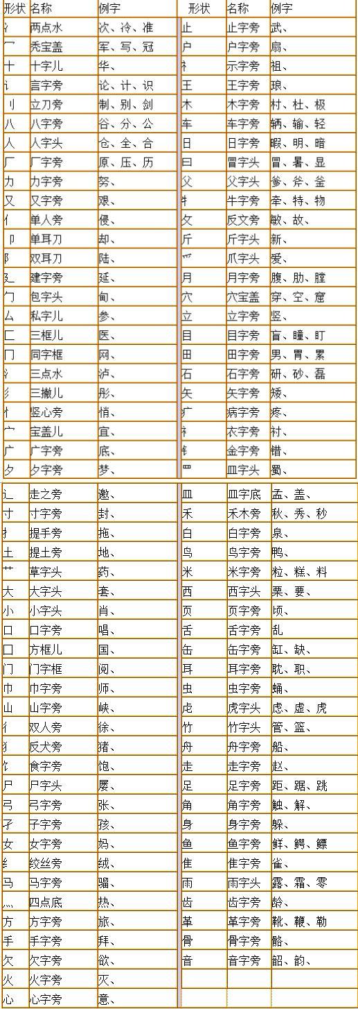 小学必备 汉字笔画 笔顺 文字结构 部首名称总结