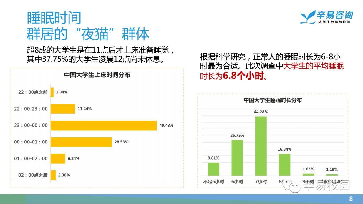 2016中国大学生睡眠质量调研报告图片