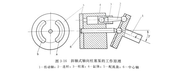 液压泵的基本结构原理特征