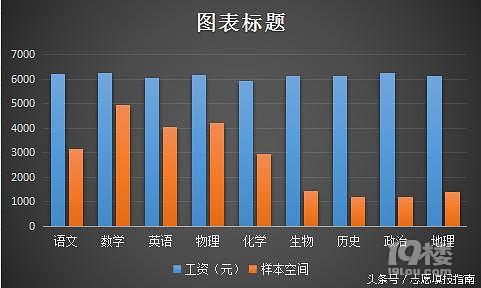 v高中高中教师教材,上海领跑!-搜狐高中三年的工资图片