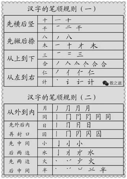 汉字的基本笔画 偏旁部首详解,干货收藏