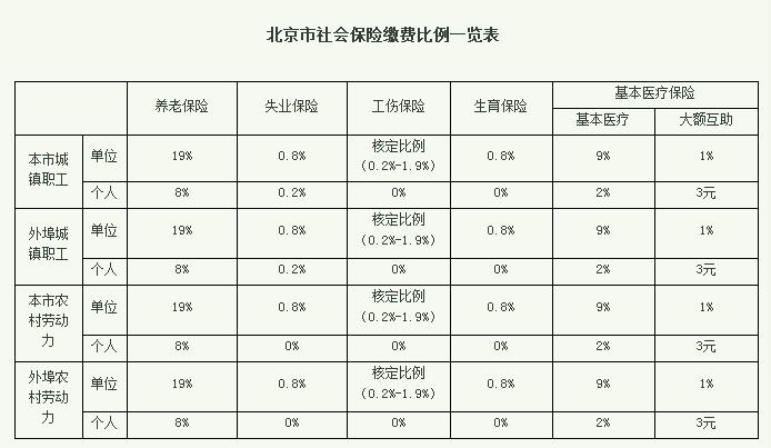 2019年北京社保缴费基数及缴费比例  北京本地宝