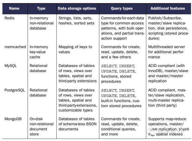 Memcache,Redis,MongoDB(数据缓存系统)方案