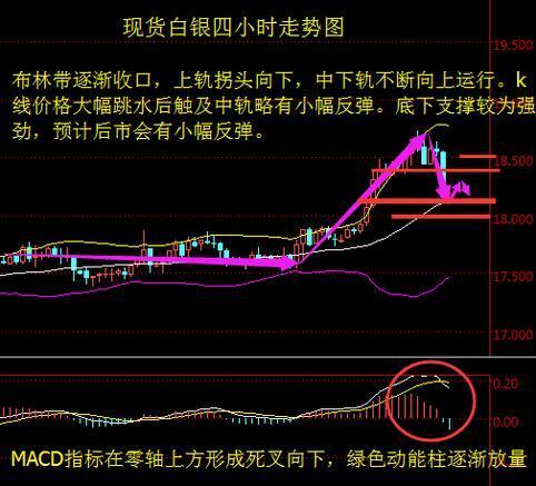 钱一升 白银 油价/白银行情简析:...
