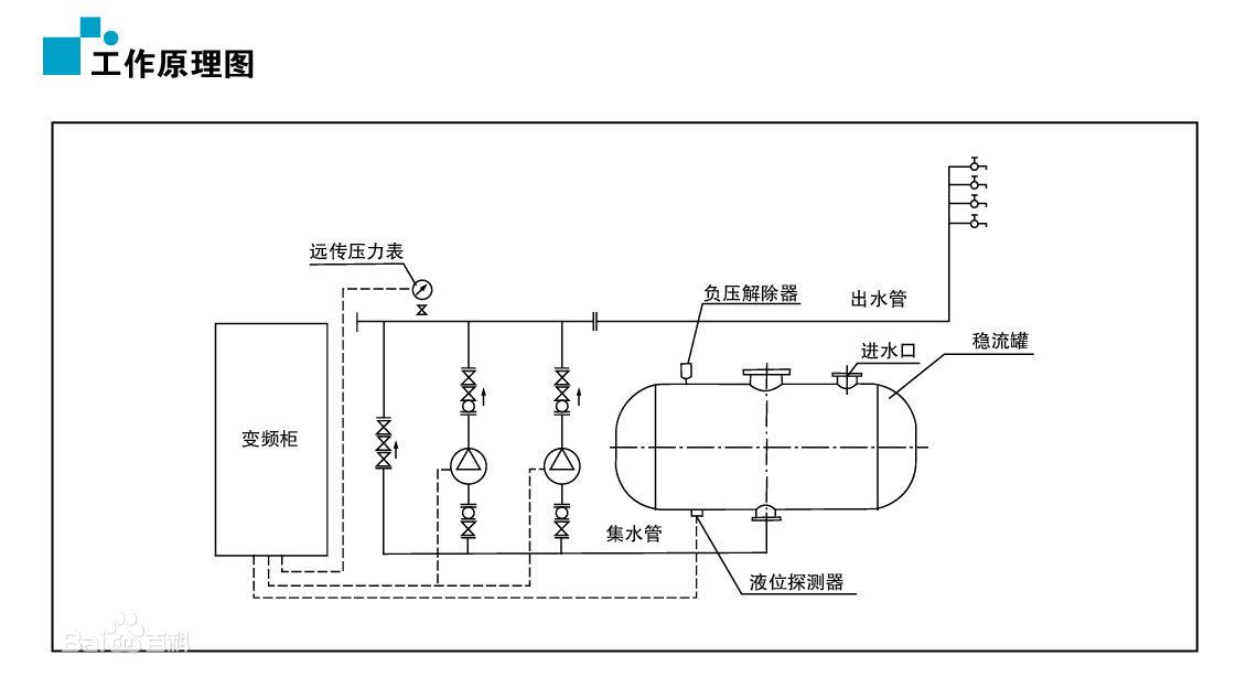 科技 正文  无塔供水设备,顾名思义其实就是用无负压气压罐代替了传统图片
