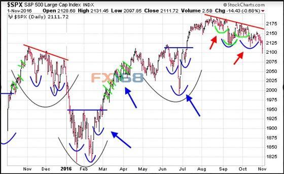 华尔街出大事!最近三次这样时 金融危机都在肆