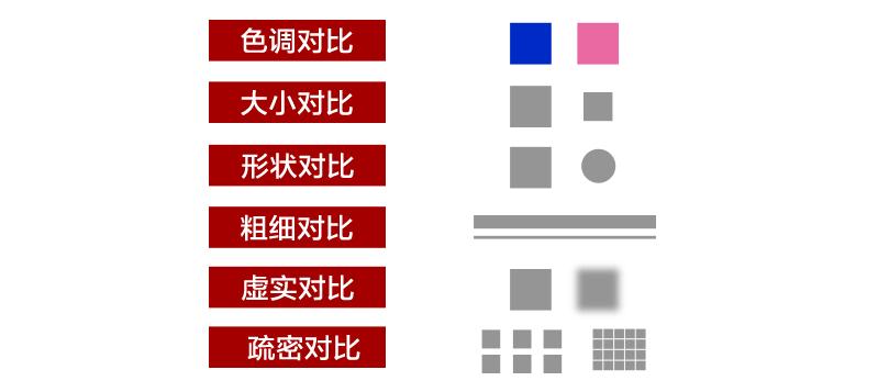 余姚平面设计培训:什么是设计的对比?