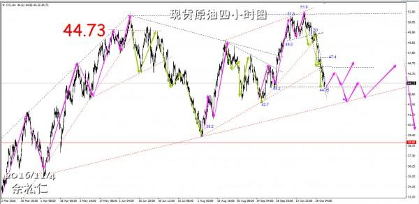 余松仁:11.4现货原油、现货白银黄金走势分析